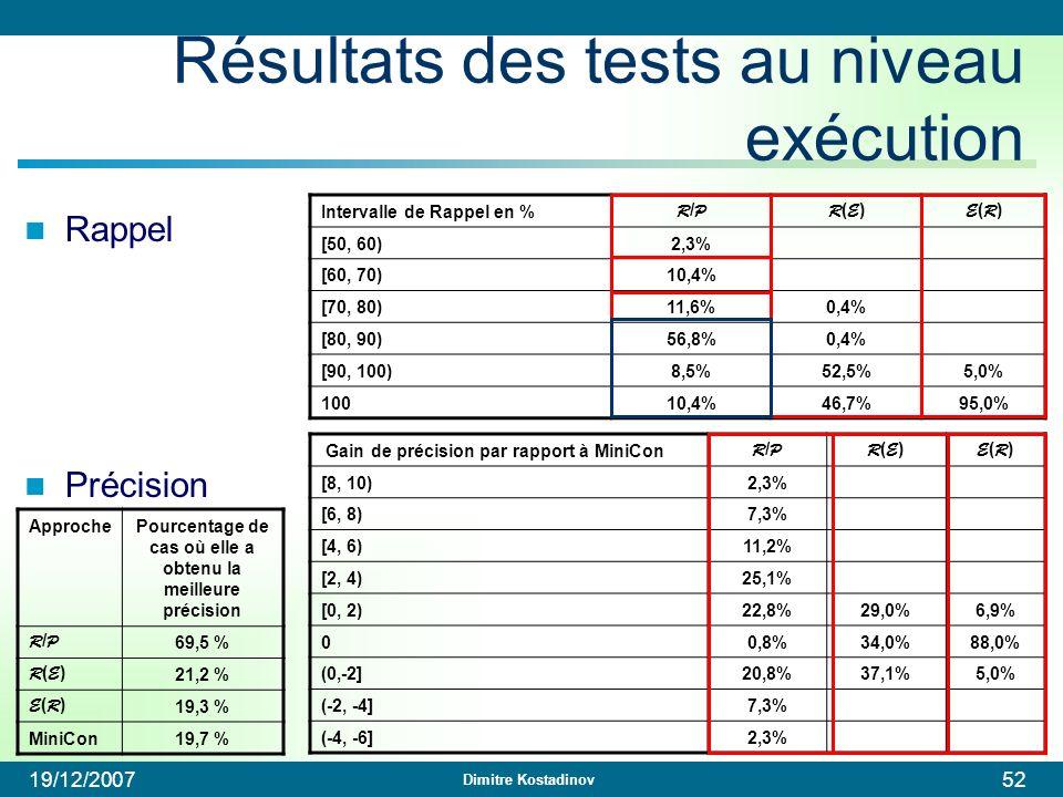 Résultats des tests au niveau exécution