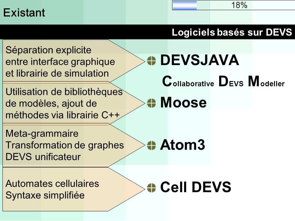 DEVSJAVA Collaborative DEVS Modeller Moose Atom3 Cell DEVS