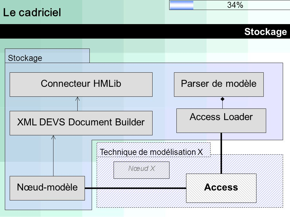 XML DEVS Document Builder