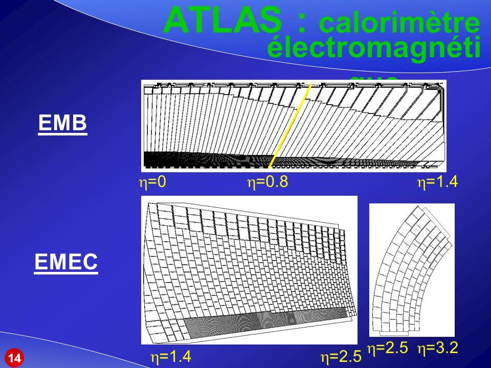ATLAS : calorimètre électromagnétique EMB EMEC =0 =0.8 =1.4 =2.5
