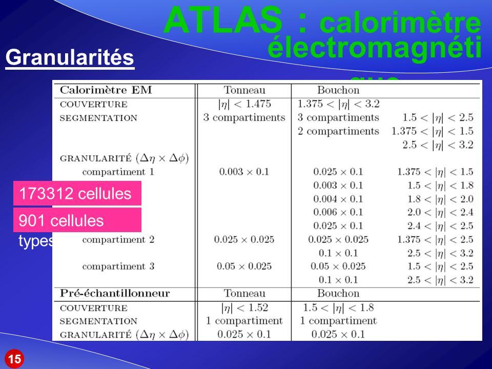 ATLAS : calorimètre électromagnétique Granularités 173312 cellules