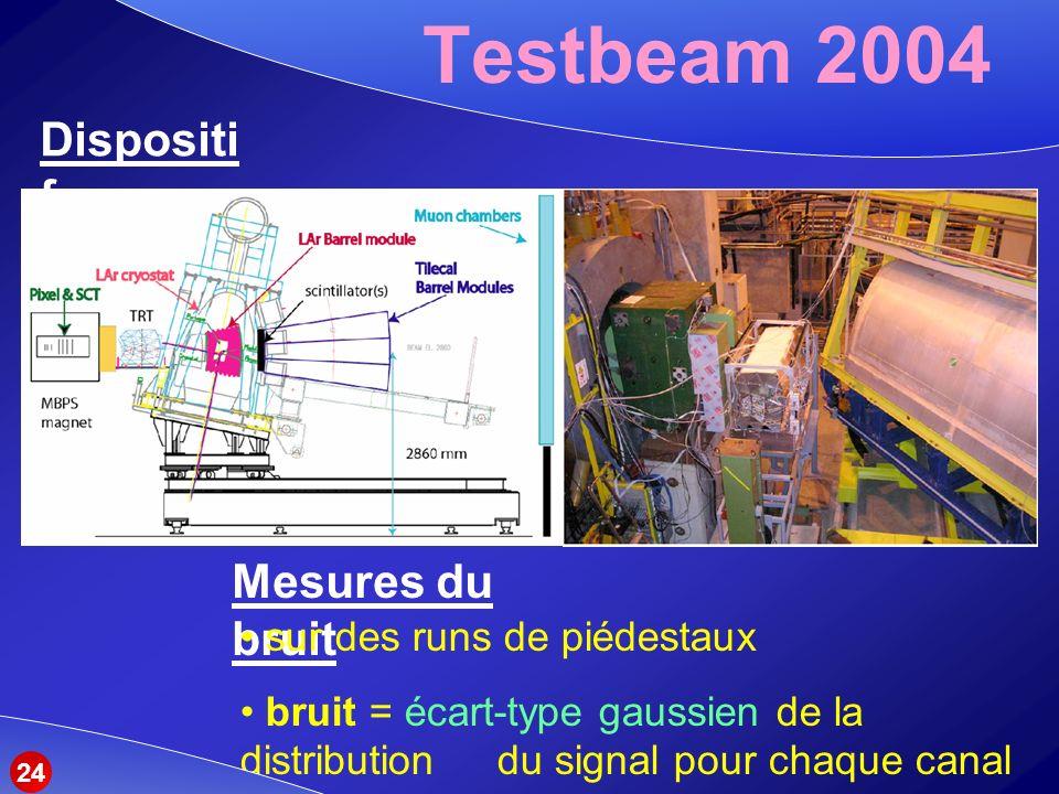 Testbeam 2004 Dispositif Mesures du bruit sur des runs de piédestaux