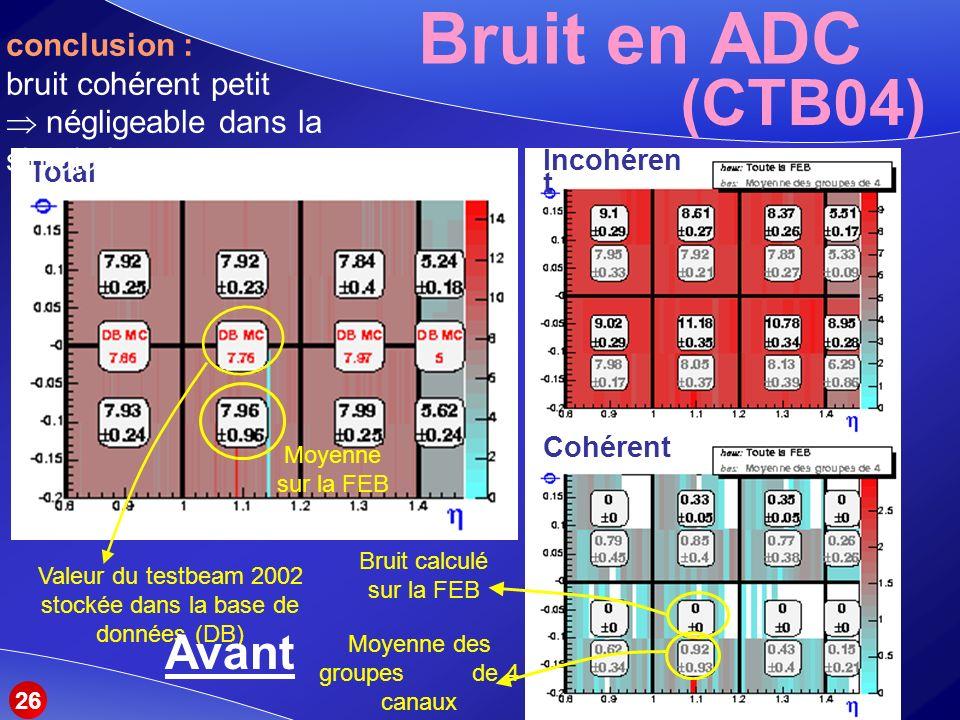 Bruit en ADC (CTB04) Avant