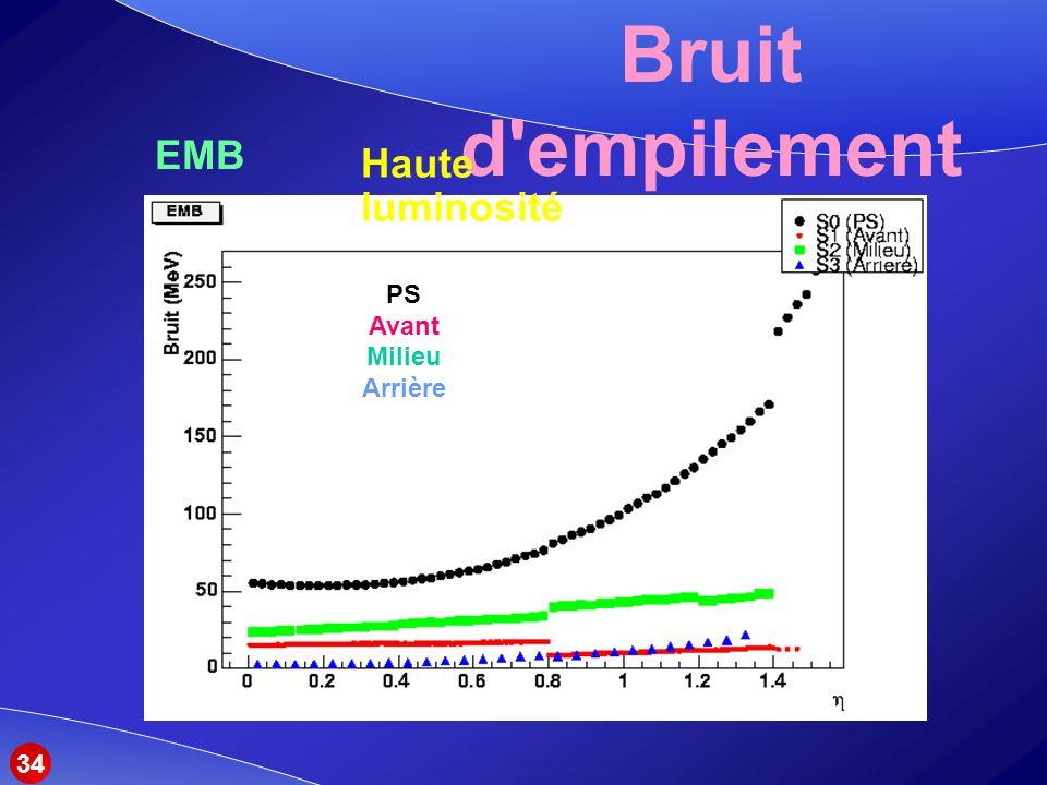 Bruit d empilement EMB Haute luminosité PS Avant Milieu Arrière 34