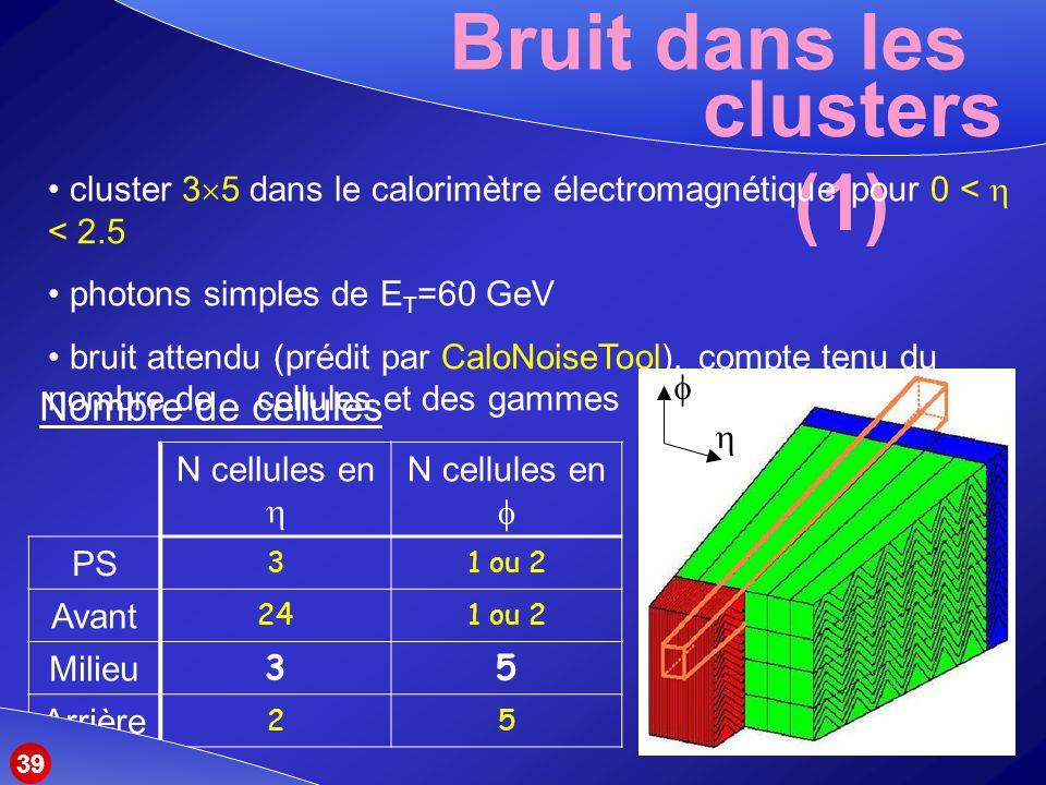 Bruit dans les clusters (1)
