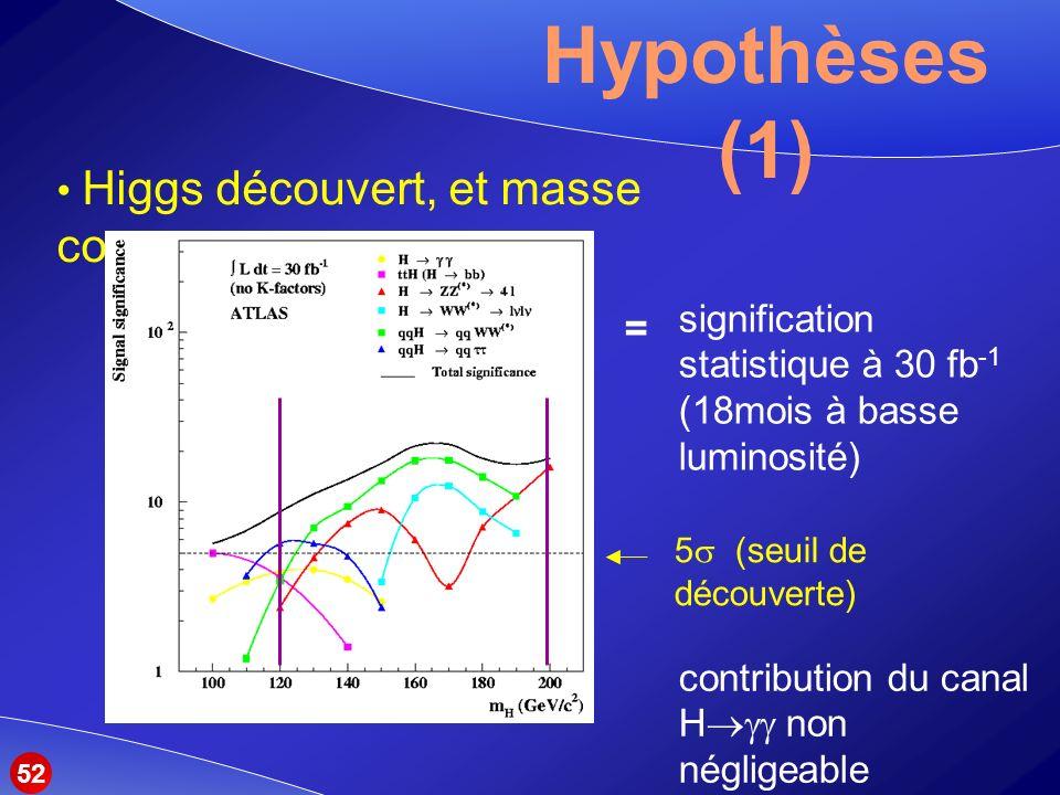 Hypothèses (1) Higgs découvert, et masse connue =