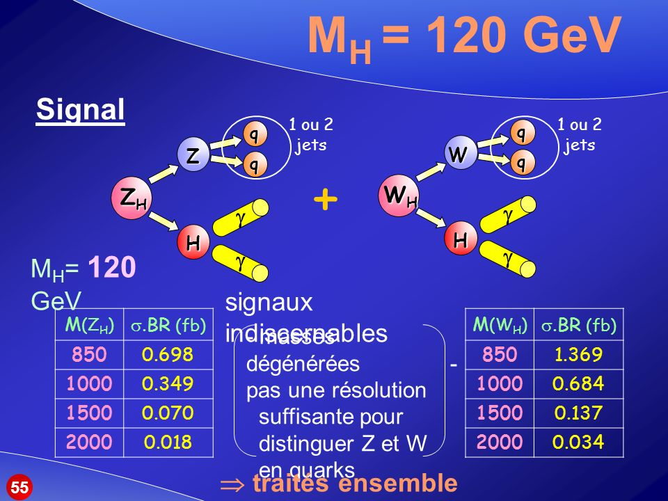 + MH = 120 GeV Signal MH= 120 GeV signaux indiscernables