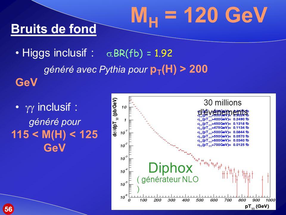 généré pour 115 < M(H) < 125 GeV