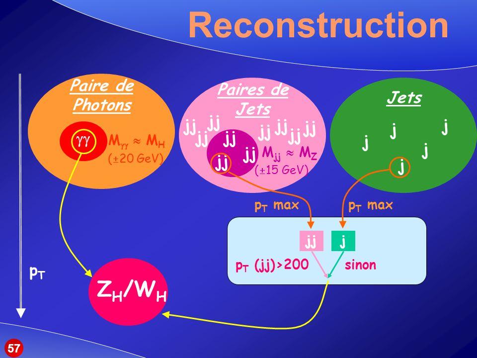 Reconstruction ZH/WH pT Paire de Photons Paires de Jets Jets jj jj jj