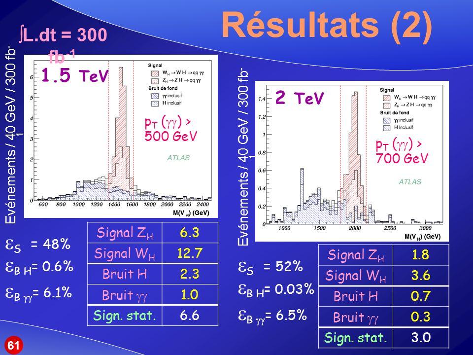 Résultats (2) S = 48% B H= 0.6% S = 52% B H= 0.03% B = 6.1%