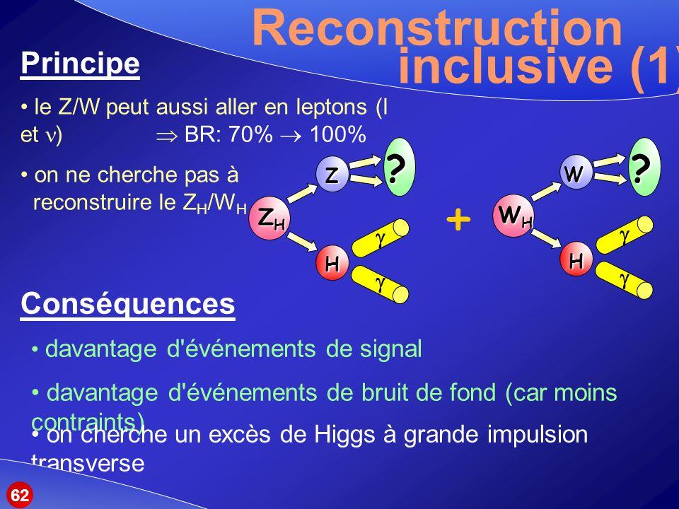 + Reconstruction inclusive (1) Principe Conséquences