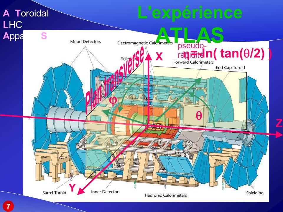 L expérience ATLAS Plan transverse  =-ln( tan(/2) )  X Z Y