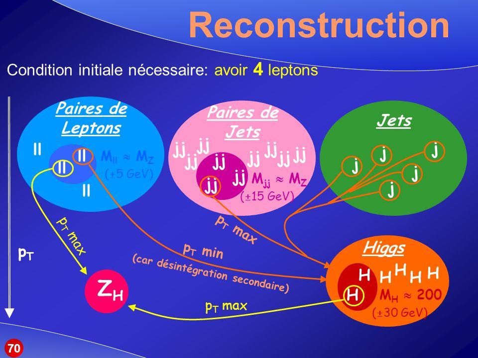 Reconstruction ZH Condition initiale nécessaire: avoir 4 leptons