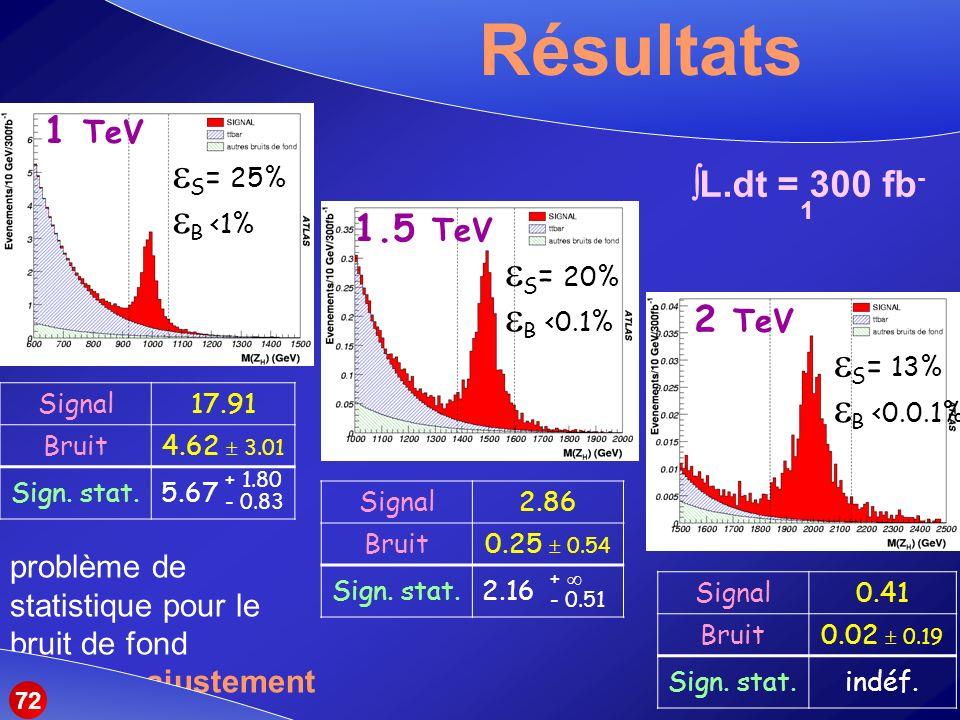 Résultats S= 25% B <1% S= 20% B <0.1% S= 13% B <0.0.1%