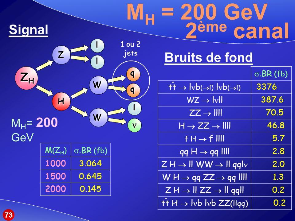 MH = 200 GeV 2ème canal Signal Bruits de fond ZH MH= 200 GeV n Z W H l