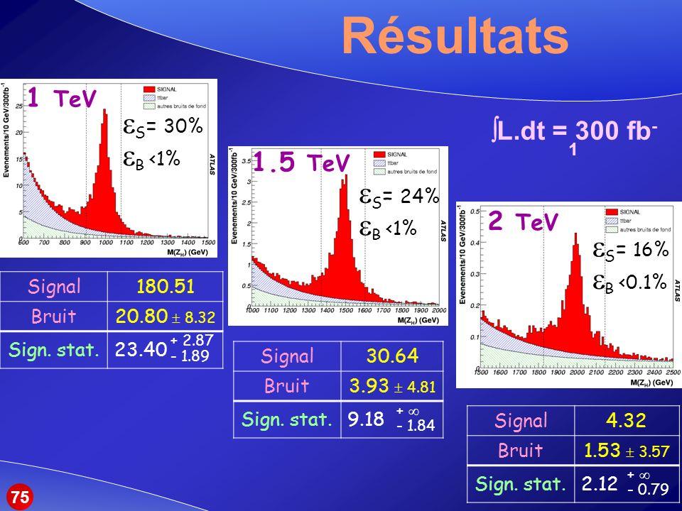 Résultats S= 30% B <1% S= 24% B <1% S= 16% B <0.1%