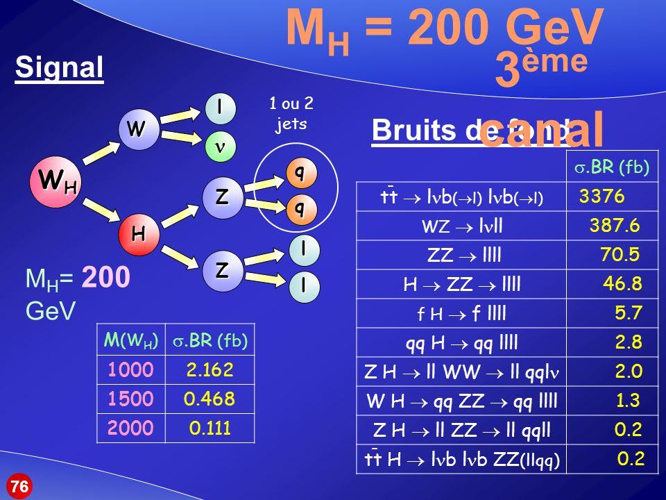 MH = 200 GeV 3ème canal Signal Bruits de fond WH MH= 200 GeV n W Z H l