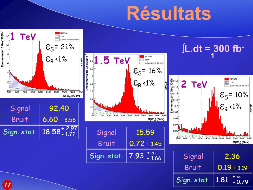 Résultats S= 21% B <1% S= 16% B <1% S= 10% B <1% 1 TeV