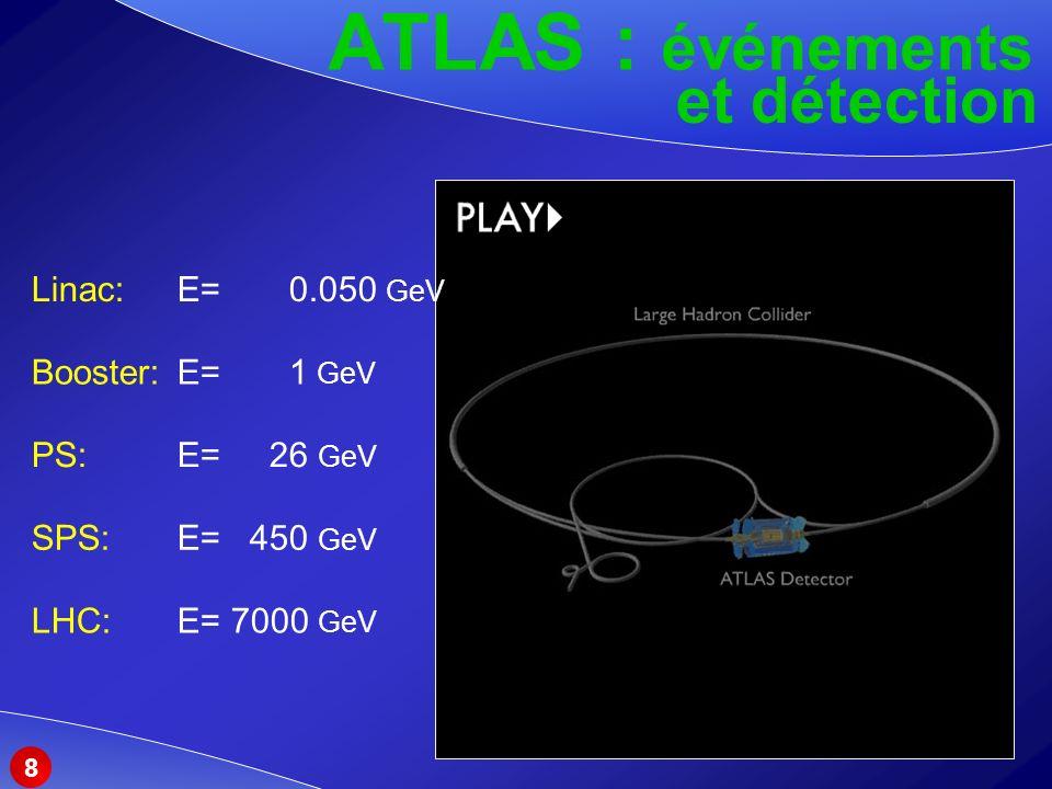 ATLAS : événements et détection Linac: E= 0.050 GeV Booster: E= 1 GeV