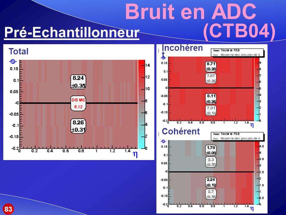 Bruit en ADC (CTB04) Pré-Echantillonneur Total Incohérent Cohérent 83