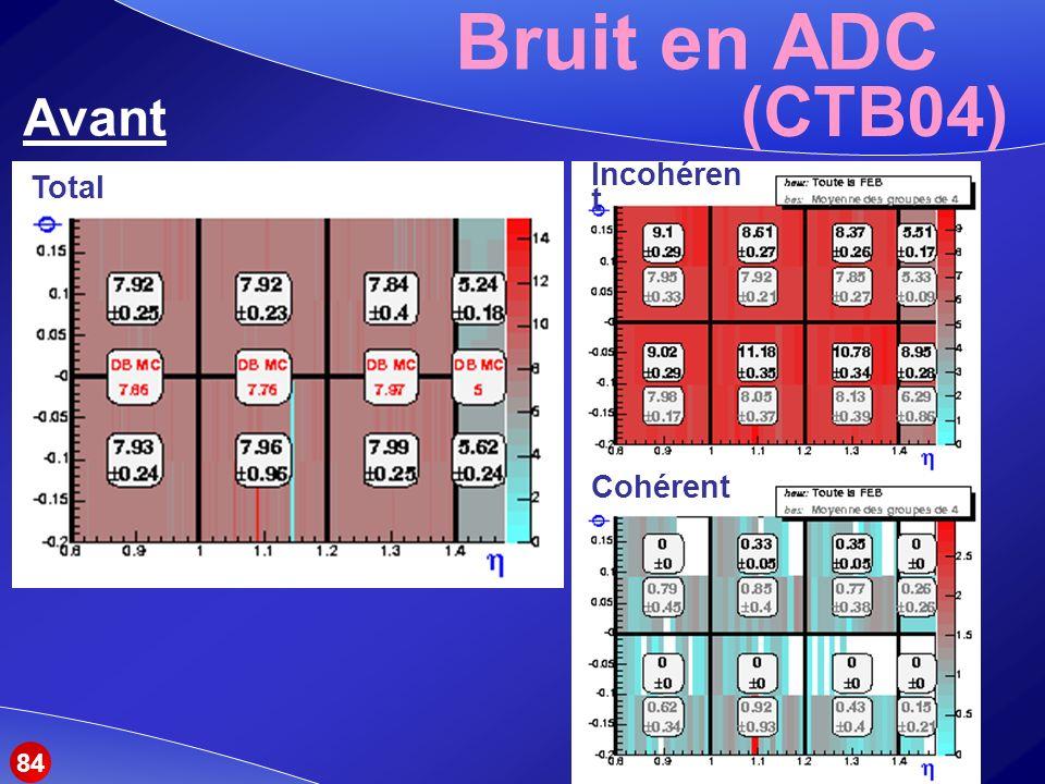 Bruit en ADC (CTB04) Avant Total Incohérent Cohérent 84