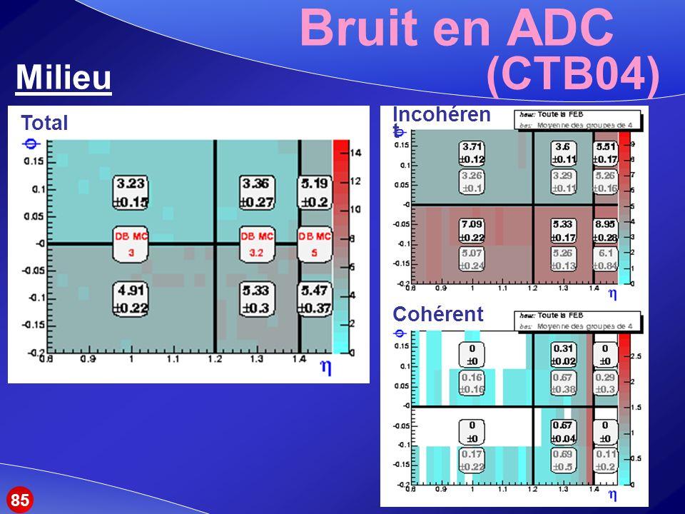 Bruit en ADC (CTB04) Milieu Total Incohérent Cohérent 85