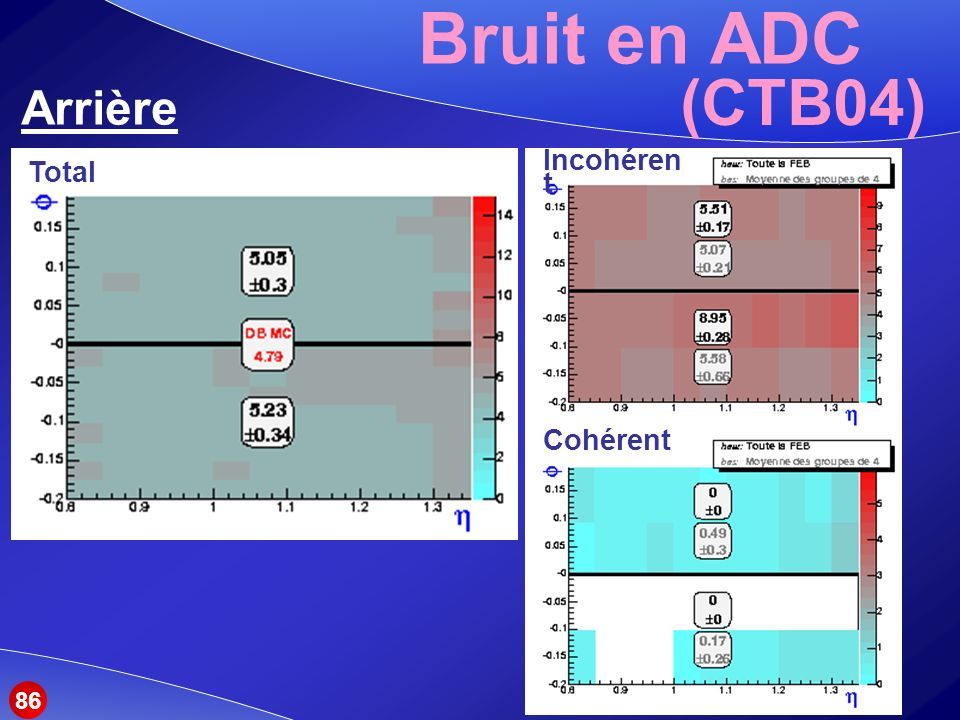 Bruit en ADC (CTB04) Arrière Total Incohérent Cohérent 86