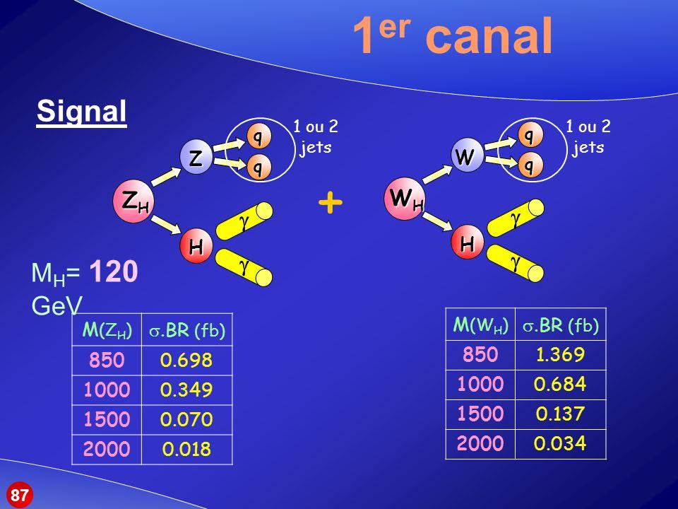 + 1er canal Signal MH= 120 GeV WH ZH g g Z H W H M(WH) s.BR (fb) 850