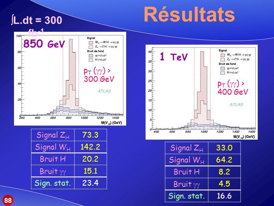 Résultats L.dt = 300 fb-1 850 GeV 1 TeV pT () > 300 GeV