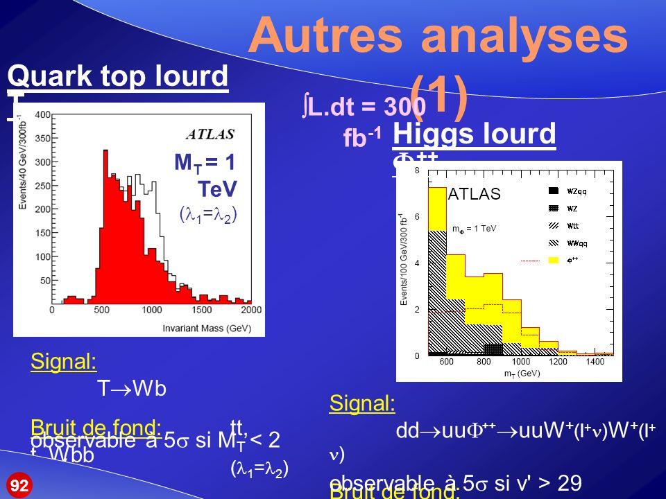 Autres analyses (1) Quark top lourd T Higgs lourd ++ L.dt = 300 fb-1