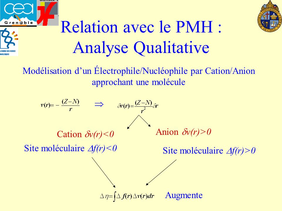 Relation avec le PMH : Analyse Qualitative
