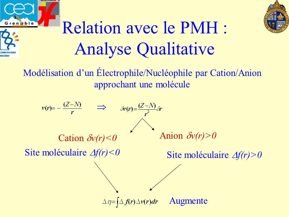 Relation avec le PMH : Analyse Qualitative
