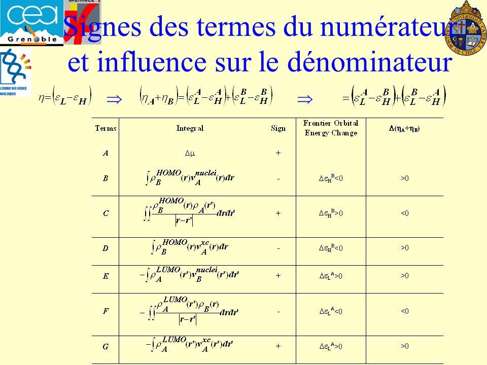 Signes des termes du numérateur et influence sur le dénominateur