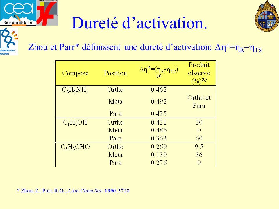 Dureté d'activation. Zhou et Parr* définissent une dureté d'activation: Dh=hR-hTS.