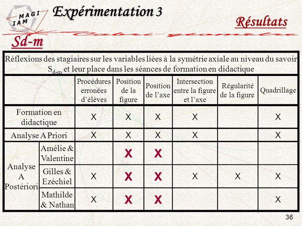 Expérimentation 3 Sd-m Résultats