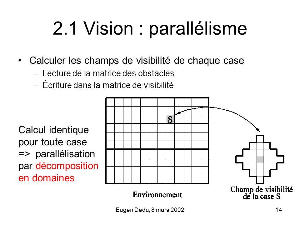2.1 Vision : parallélisme Calculer les champs de visibilité de chaque case. Lecture de la matrice des obstacles.