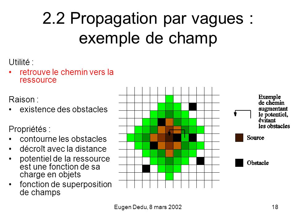 2.2 Propagation par vagues : exemple de champ