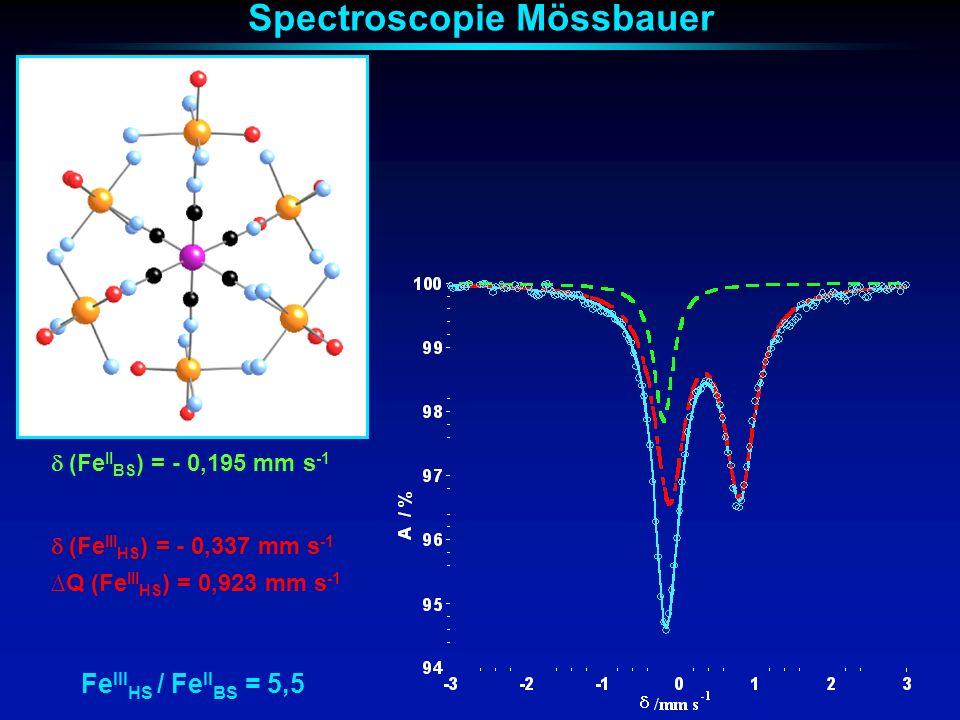 Spectroscopie Mössbauer