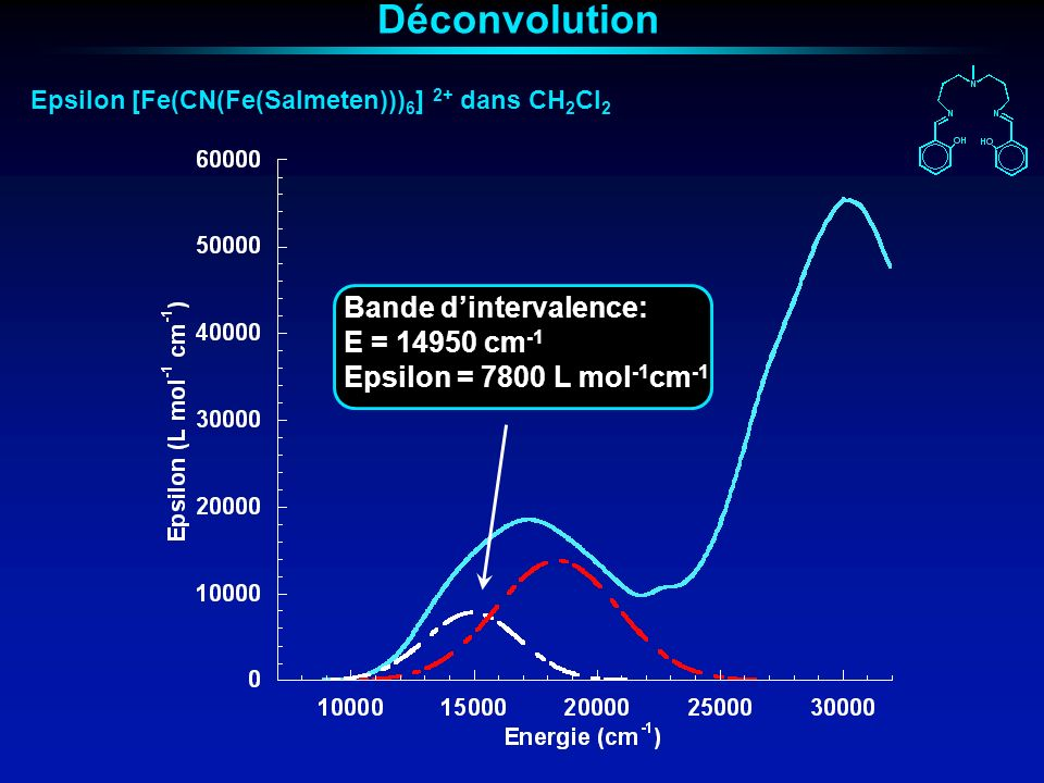 Déconvolution Bande d'intervalence: E = 14950 cm-1