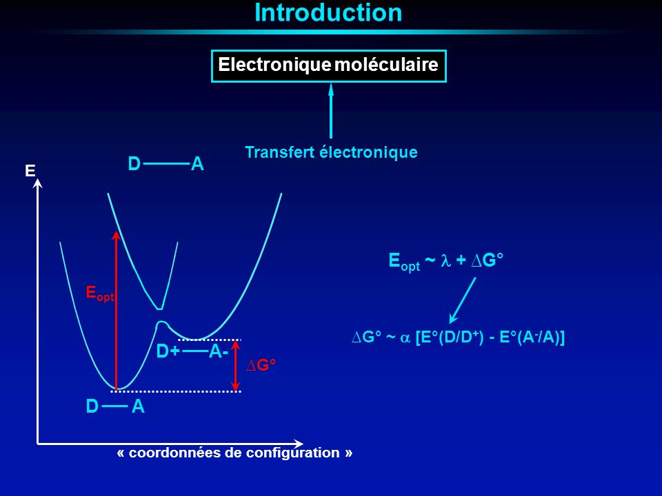 Introduction Electronique moléculaire D A D+ A- Eopt ~  + ∆G°