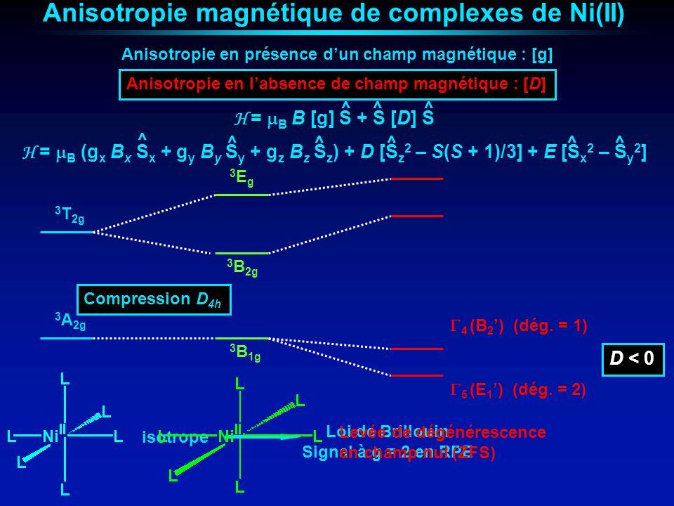 Anisotropie magnétique de complexes de Ni(II)