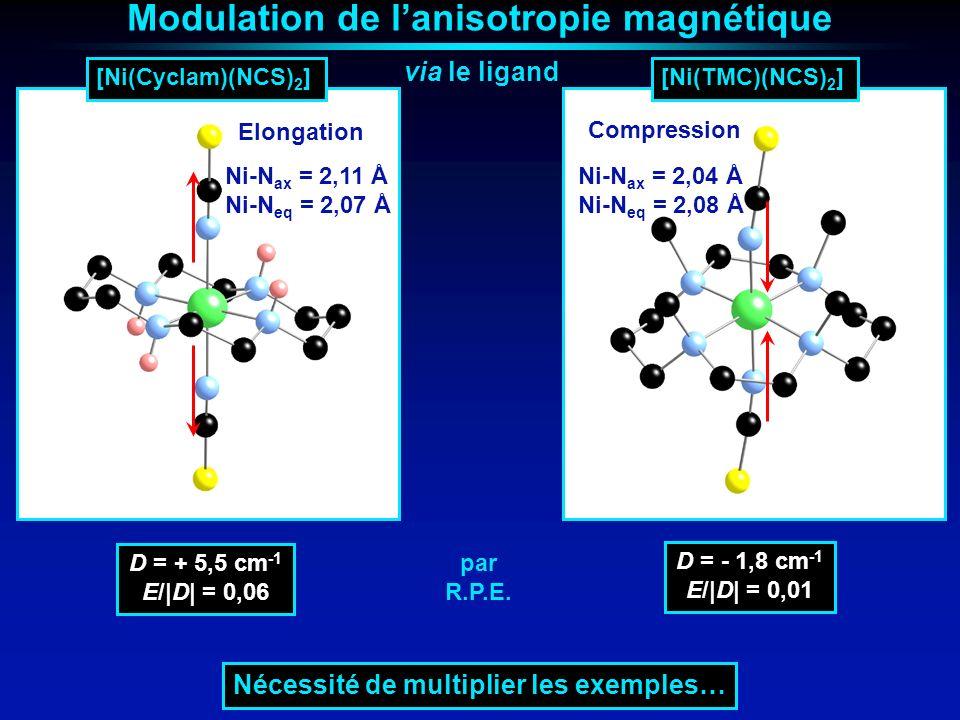 Modulation de l'anisotropie magnétique