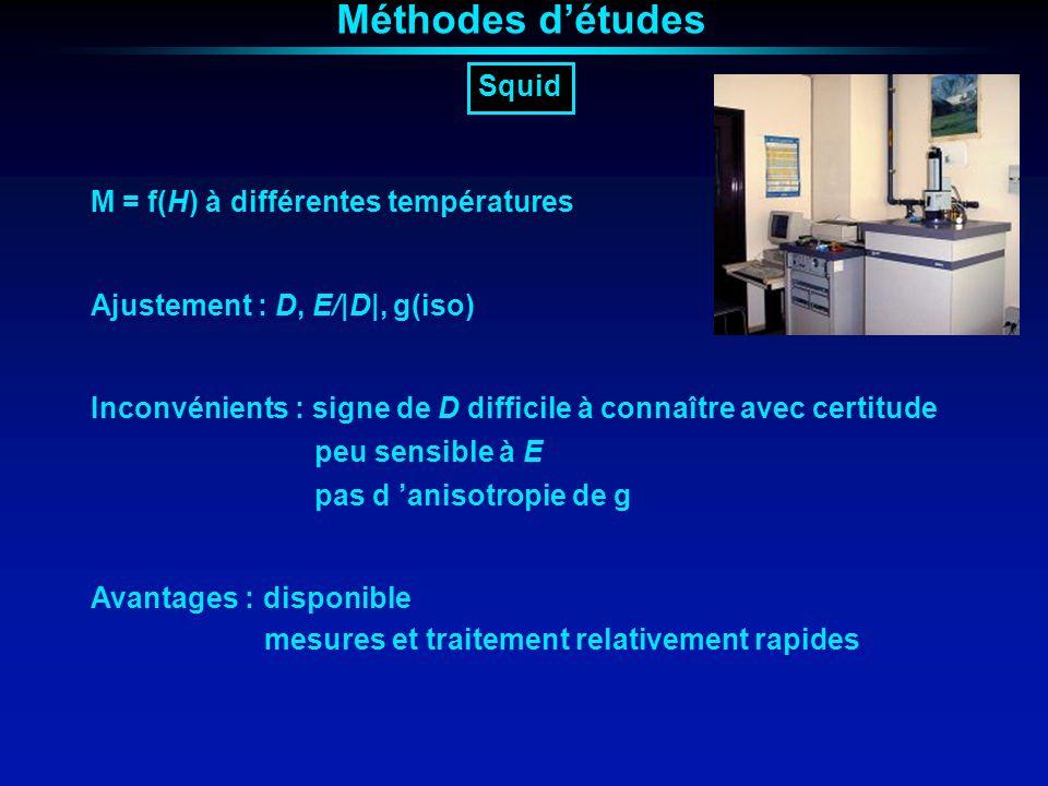 Méthodes d'études Squid M = f(H) à différentes températures