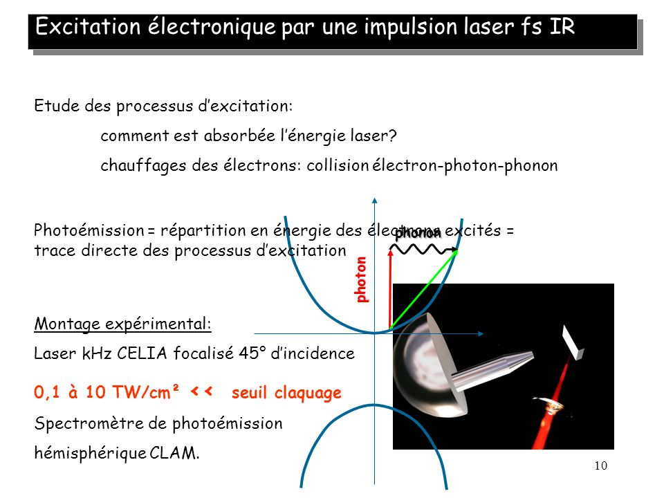 Excitation électronique par une impulsion laser fs IR