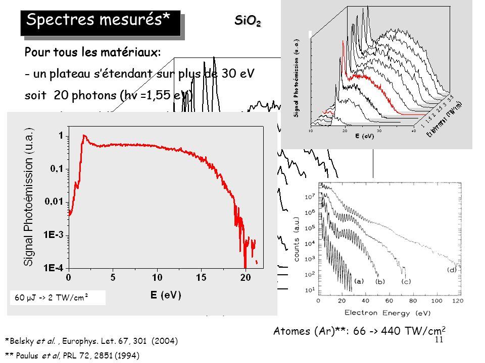 Spectres mesurés* SiO2 Pour tous les matériaux: