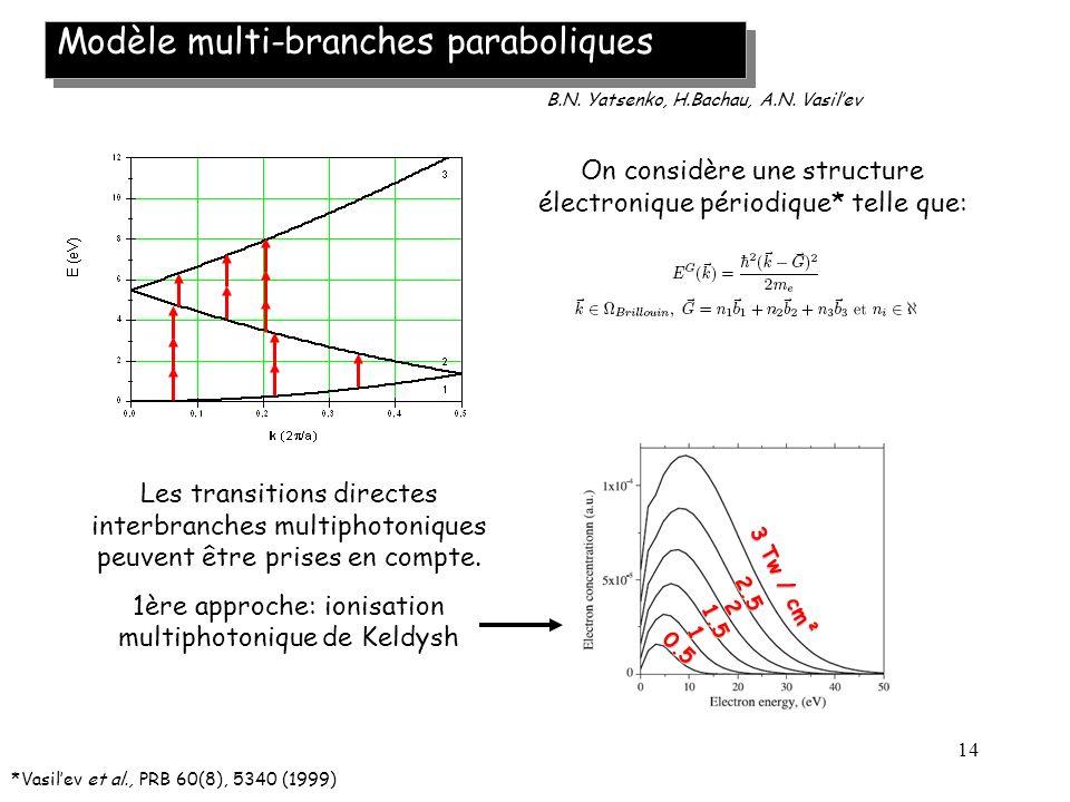 Modèle multi-branches paraboliques