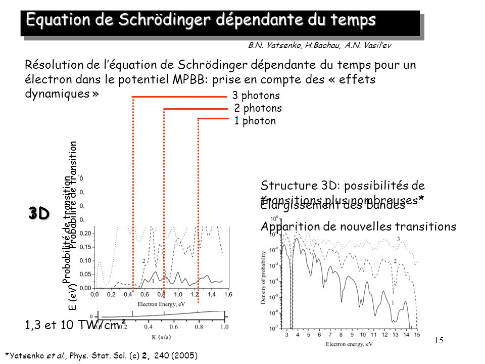Equation de Schrödinger dépendante du temps
