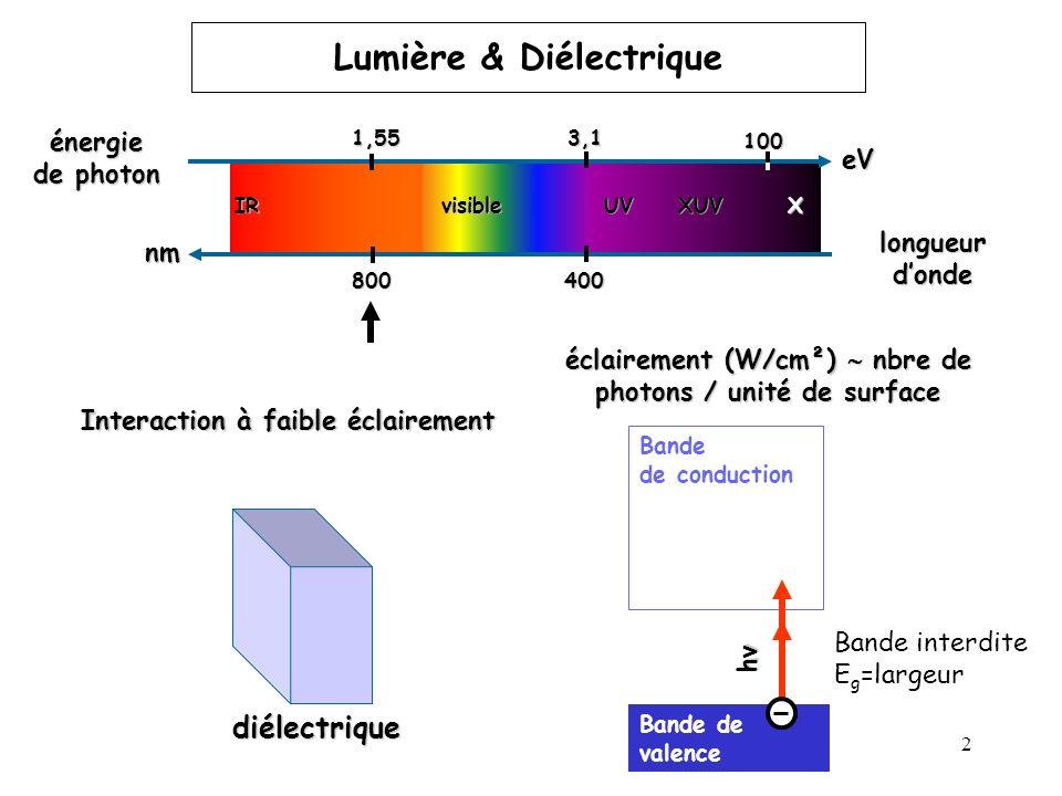 Lumière Lumière & Diélectrique
