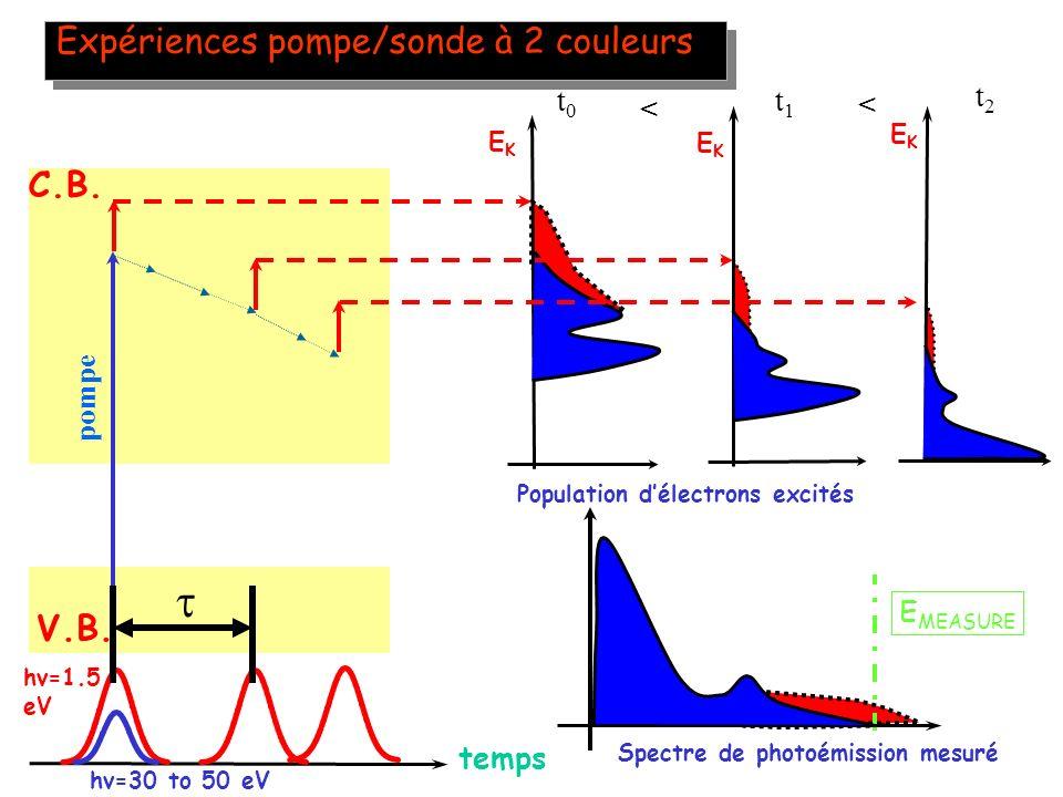  Expériences pompe/sonde à 2 couleurs C.B. V.B. t0 < t1 t2 < t0