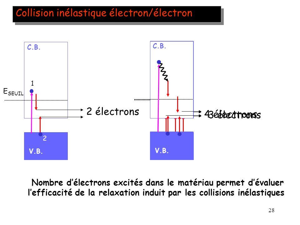 Collision inélastique électron/électron